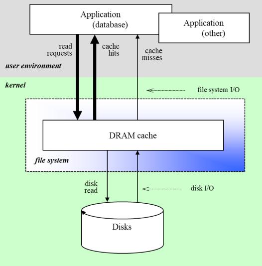 Persistent Database I/O