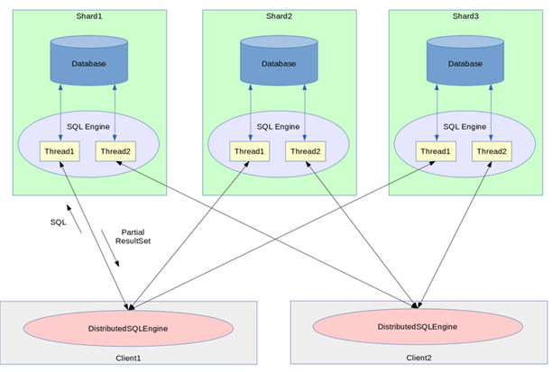 Using the eXtremeSQL Distributed SQL Engine