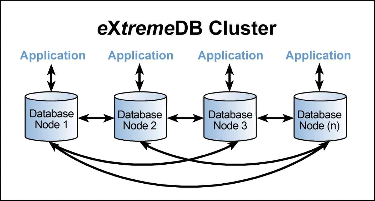 Cluster is just one of the features in the eXtremeDB IoT SDK