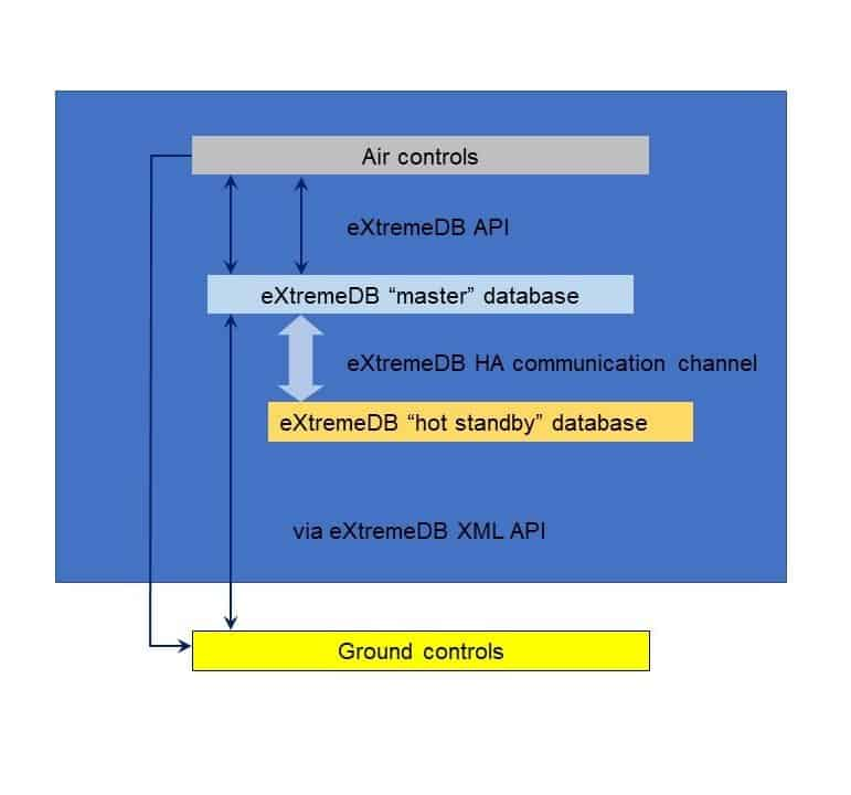 eXtremeDB for critical real-time on-board systems