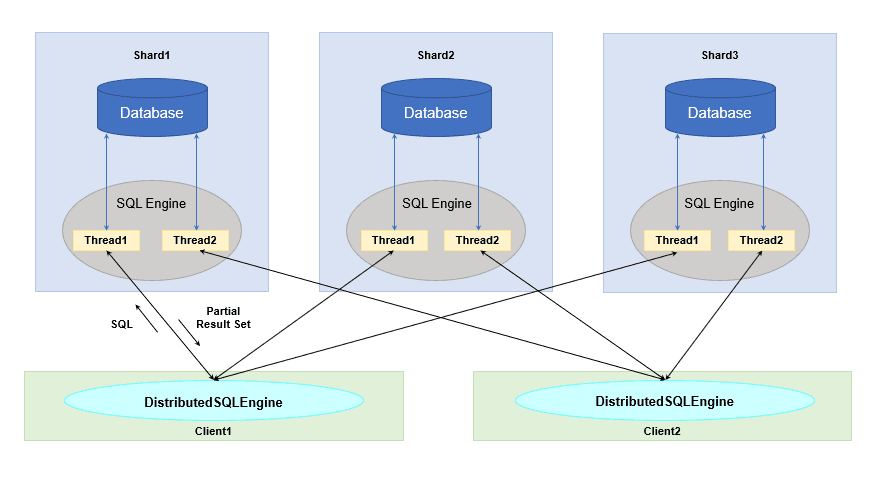 HPC database for IoT big data. Scale data elastically vertically or horizontally