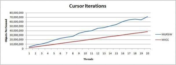 Cursor iteration, or database performance using a cursor to loop over every object in a table.