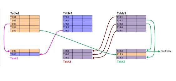 The diagram shows three database tables, each with five rows, and three tasks that are reading and/or modifying certain rows of certain tables.