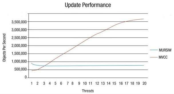 eXtremeDB update performance chart