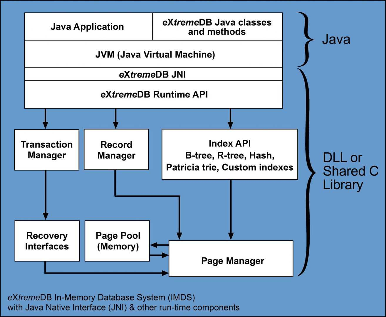 A Java application with eXtremeDB JNI benefits from native access to database functions running in compiled C