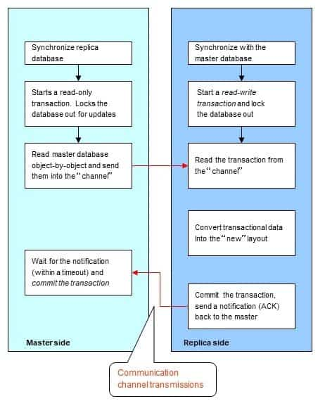 Binary Schema Evolution (BSE) with eXtremeDB