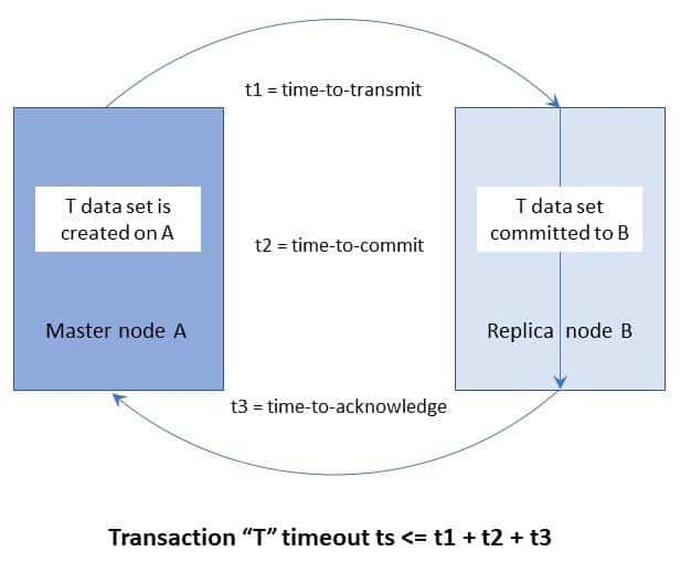 Time Cognizant DBMS graphic copyright McObject