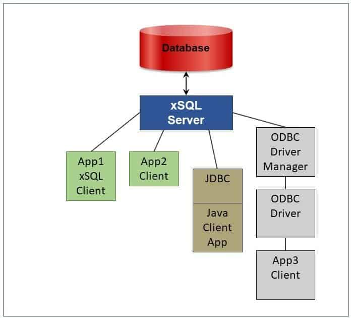 eXtremeSQL in-memory SQL database used in client/server mode