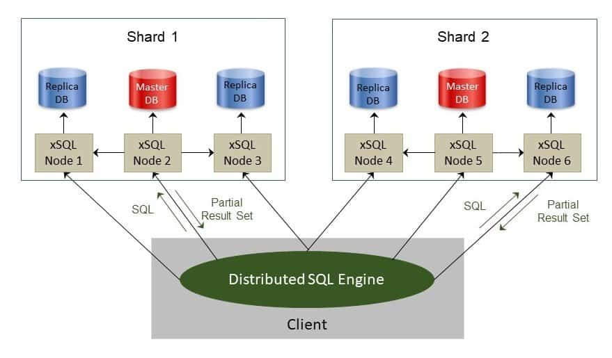 Illustration of eXtremeDB SQL Interface sharding database