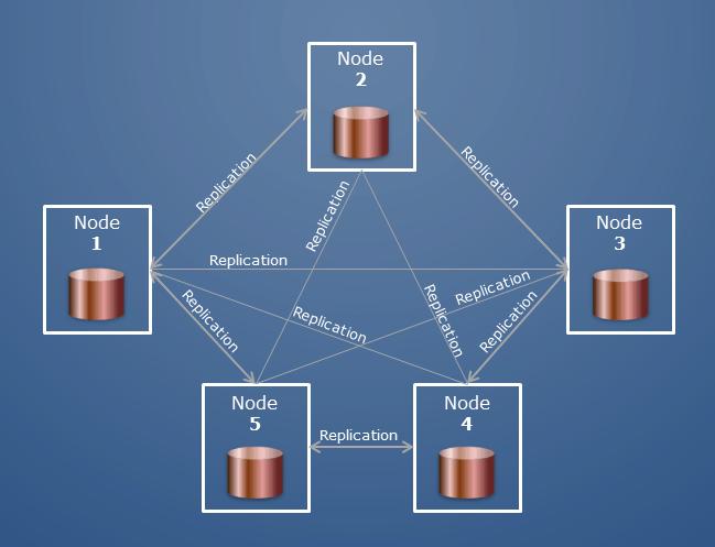 Cluster database chart