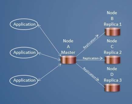 High availability distributed database management
