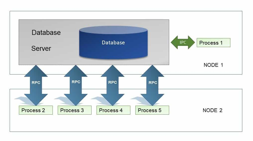 An illustration of client/server database system architecture
