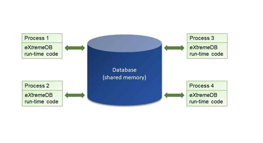 An illustration of an in-memory embedded DBMS.  A flexible database for embedded and client/server can do more.