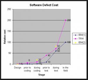 Steve Graves' Blog Posts about Database Management Systems