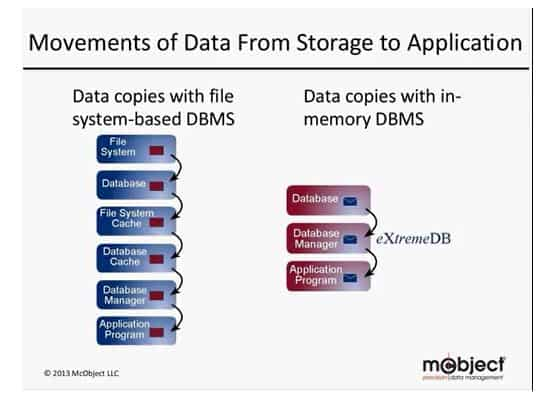 Benefits of a true in-memory database