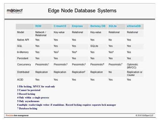 Chart from the Webinar Edge Node Database Systems, the Internet of Things' Hidden Workhorses