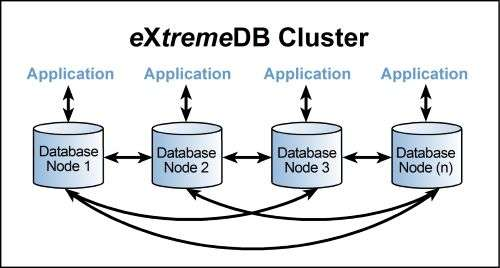 eXtremeDB cluster supports high availability and is fault-tolerant