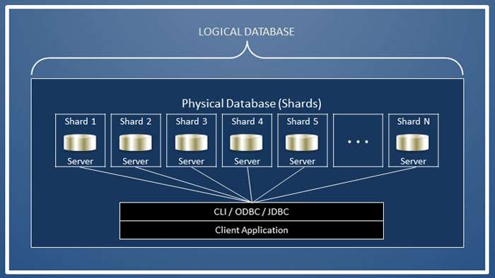 Sharding a distributed database allow for elastic scalability