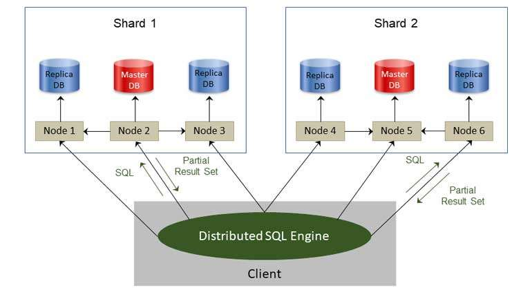 eXtremeDB high availability hybrid persistent and in-memory database