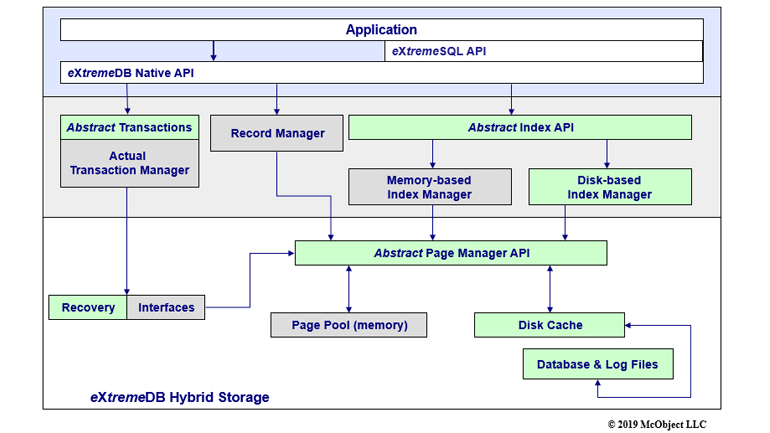 Chart of the hybrid storage of the eXtremeDB in-memory database system