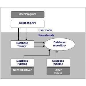 eXtremeDB kernel mode database is ideal for kernel based software