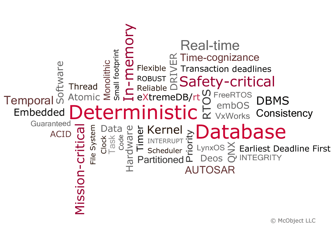 A true real-time database must retain temporal data consistency