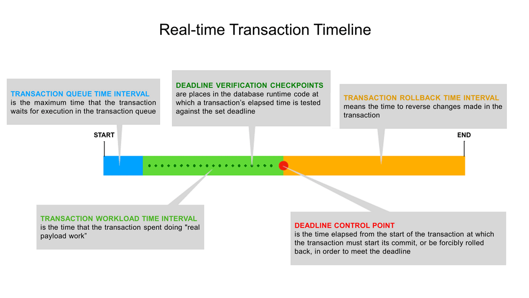 Chart of the eXtremeDB/rt database transaction scheduler