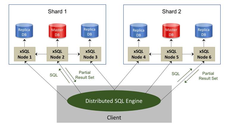 Illustration of eXtremeDB SQL Interface sharding database