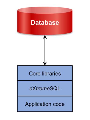 eXtremeSQL in-memory SQL database